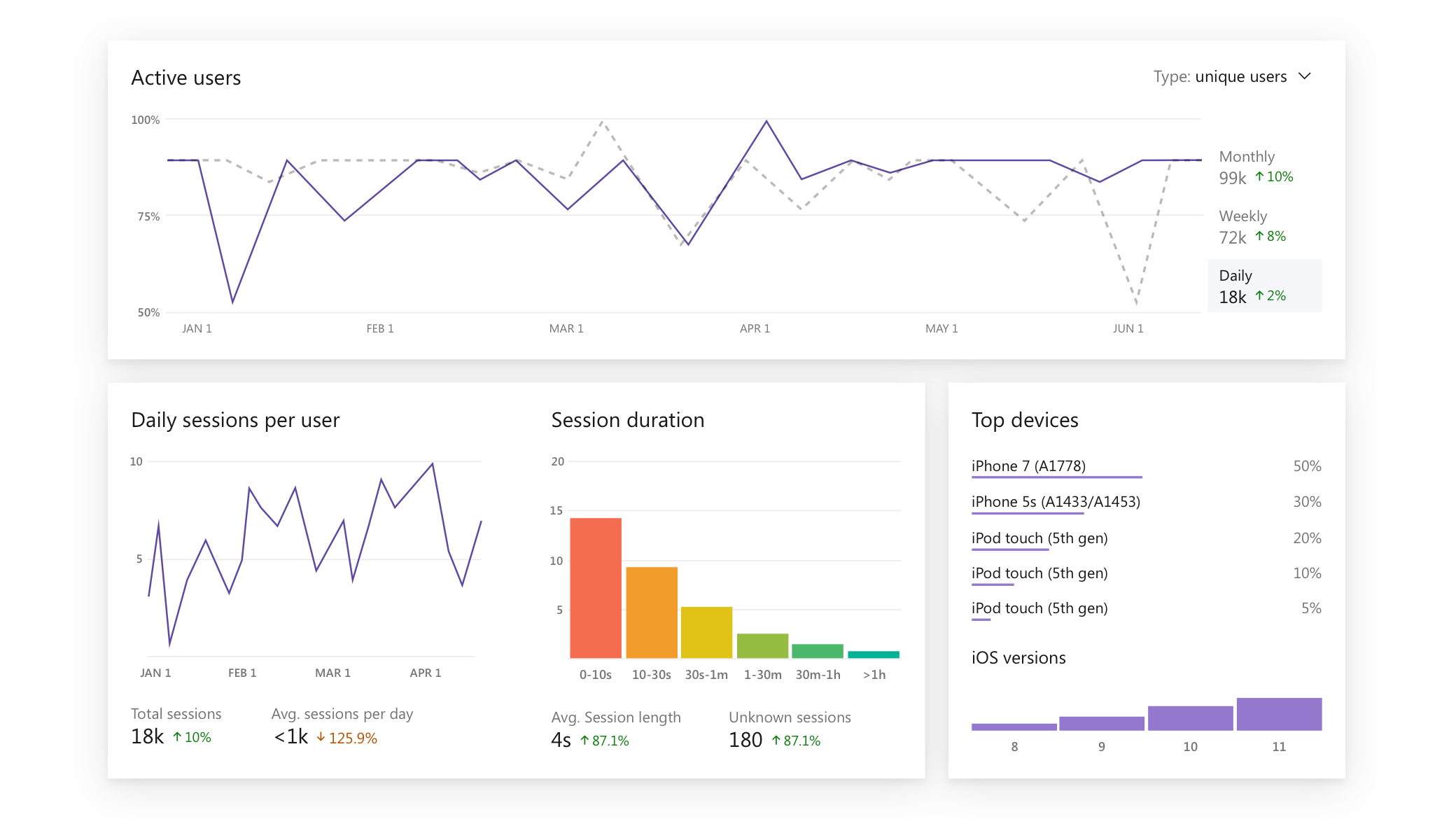 Visual Studio App Center Analytics service screenshot
